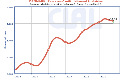 Arla_mælkepriser_LandboLimfjord