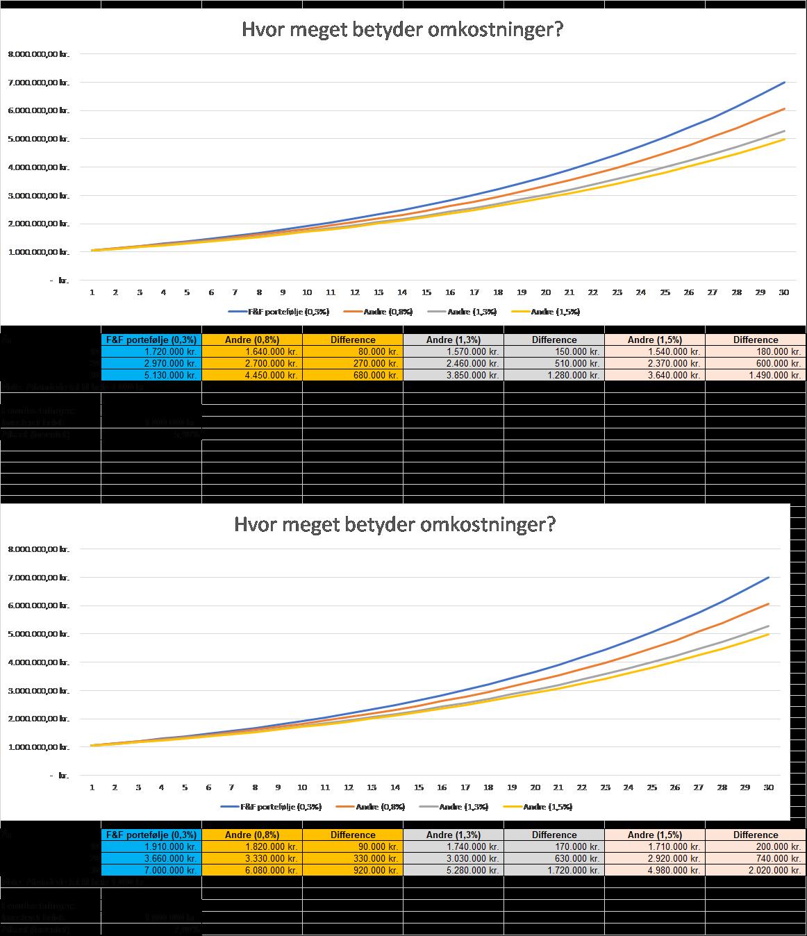 Formue- og pensionsinvestering